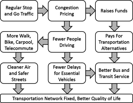 Congestion_Pricing_Flowchart_1_.png