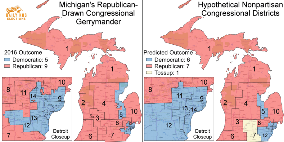 Court strikes down Michigan GOP's gerrymanders and orders fairer House and legislative maps for 2020
