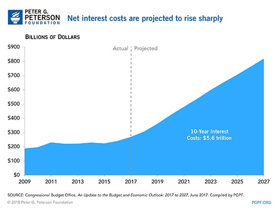 Net-interest-costs-are-projected-to-rise-sharply.jpg