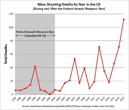Never Forget and Never Again - Page 7 Mass_Shooting_Deaths_by_Year