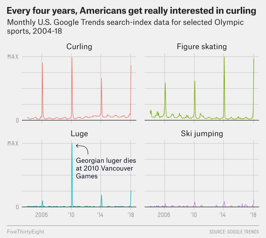 Mister T: It's curling time fool. USA wins Olympic gold in... curling