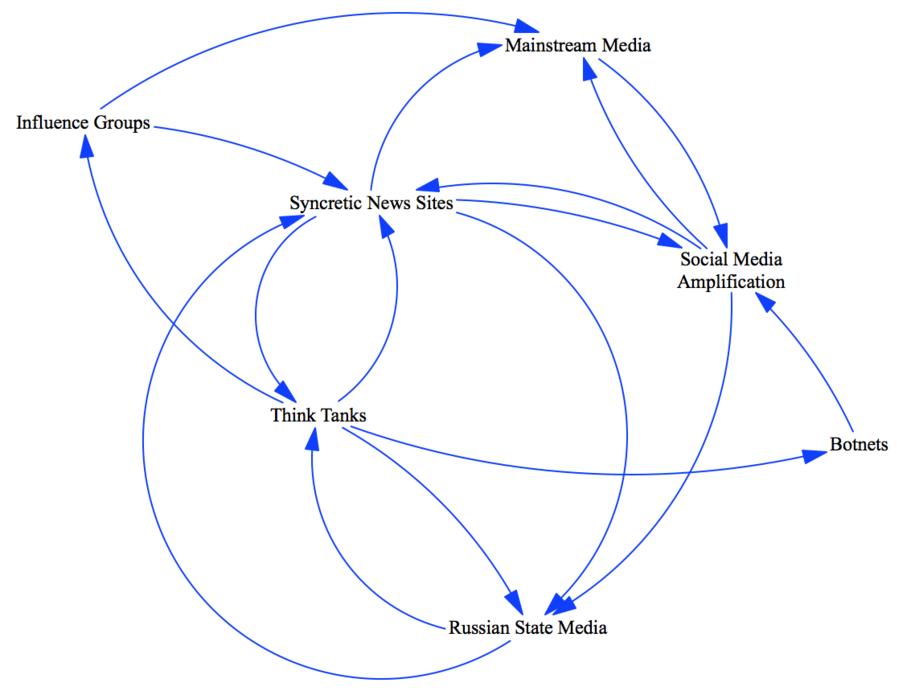 Communism And Democracy Venn Diagram Yelomdiffusion