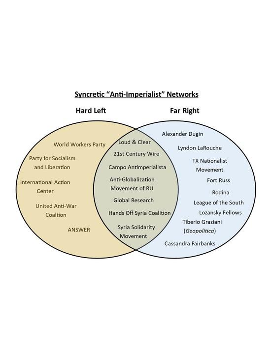 Fascism Vs Communism Venn Diagram Yelomdiffusion