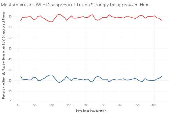trump disapproval graph, most strongly disapprove)