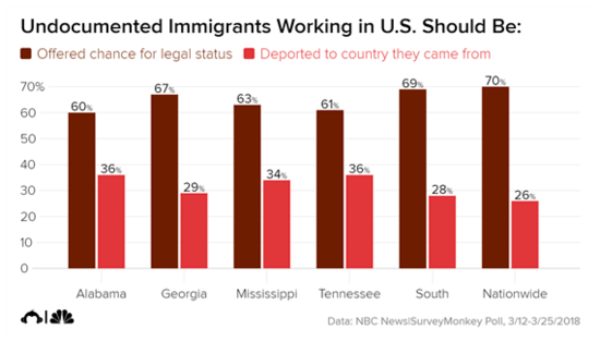 Chart showing more than 60 percent support for granting legal status to the undocumented in Georgia, Mississippi and Tennessee.