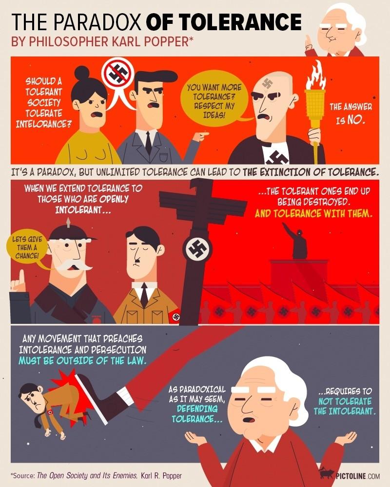 Paradox of Tolerance: should we tolerate intolerance?