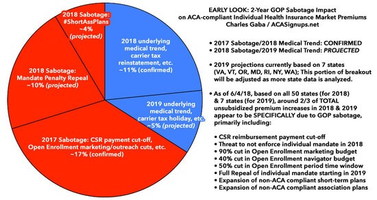 ACA Sabotage Continues: Across 7 states, 2019 rate hikes avg  ~19