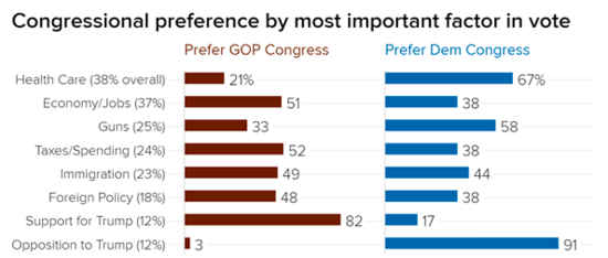 Chart showing that only 21 percent of voters favor Republicans