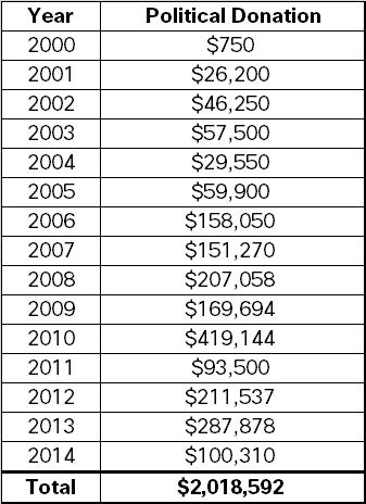 Donations from William Lager to Ohio politicians from 2000-2014.