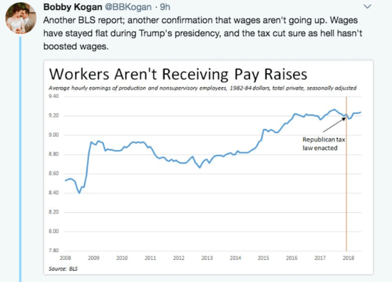Graph showing that wages actually dipped and then leveled off again immediately following the GOP tax cut.