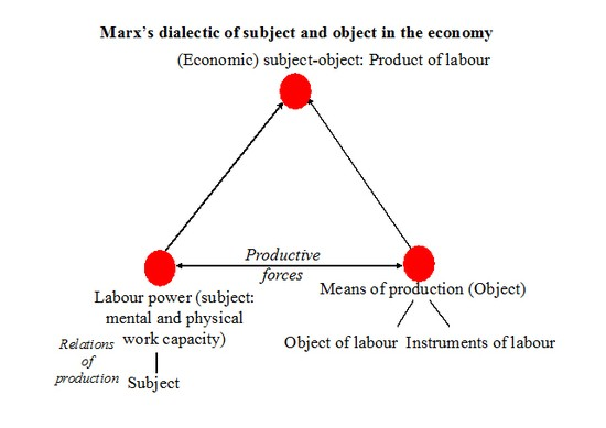 The Political Economy of Communication, Vol 1, No 2 (2013) Theorising and analysing digital labour: From global value chains to modes of production Christian Fuchs, University of Westminster