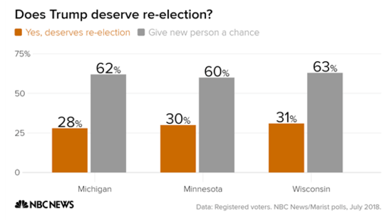 Chart showing voters in MI, MN, and WI only think Trump deserves to be reelected by 28%, 30%, and 31% respectively.