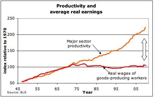 Productivity vs. wages