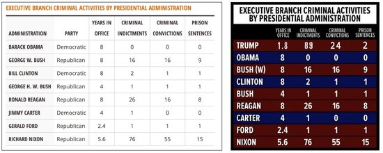 UPDATED: Comparing Presidential Administrations by felony arrests