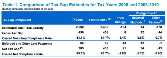 irs_tax_gap_2008_2010.png