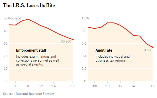 nyt_irs_cuts_2018.png