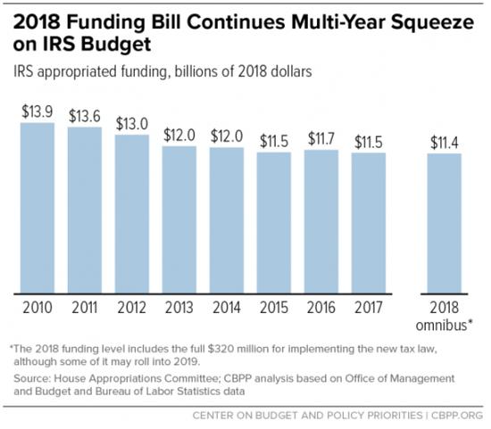 cbpp_irs_budget_through_2018.png