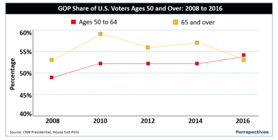 gop_share_voters_over_50.png