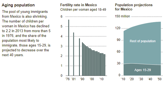 nyt_mexico_demographics.png