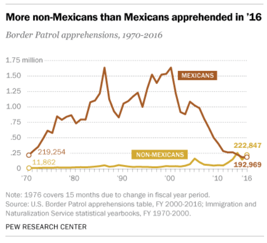 pew_mexican_apprehensions.png