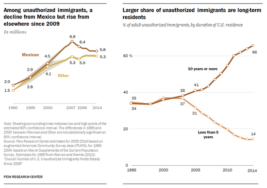 pew_long_term_undocumented.png