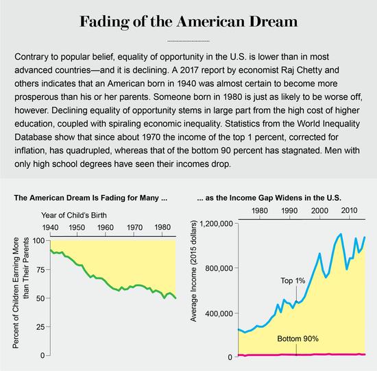 Inequality trend