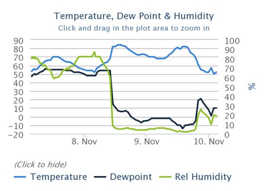 Relative humidity at Camarillo airport dropped to 2%.