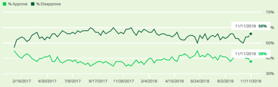 Gallup tracking poll of Trump