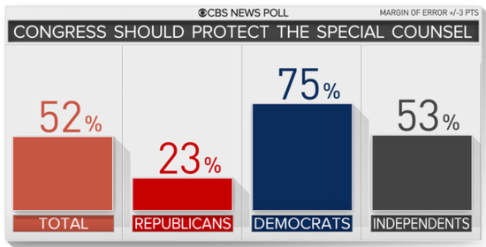 Bar graph showing the visual breakdown of partisan support for Protect Mueller legislation.
