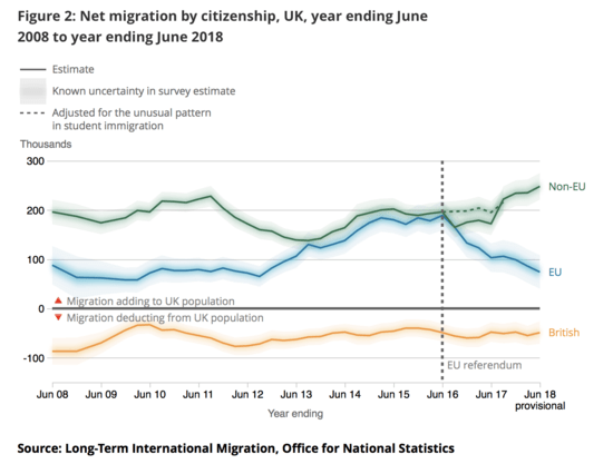 Some Brexit news on immigration to UK from the UK Office of
