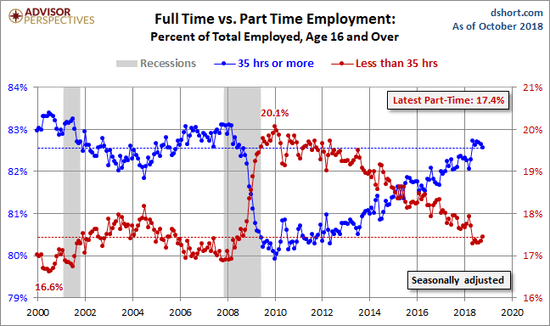 Full-Time vs. Part-Time jobs as of October 2018