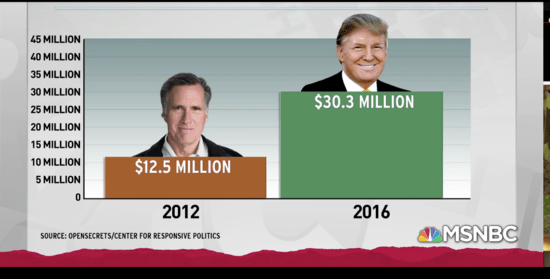 NRA spending on presidential election