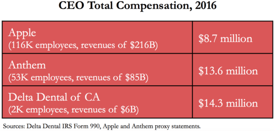 Delta Dental CEO Compensation in 2016