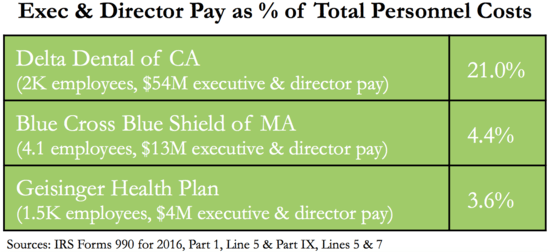 Delta Dental Executive Compensation 2016