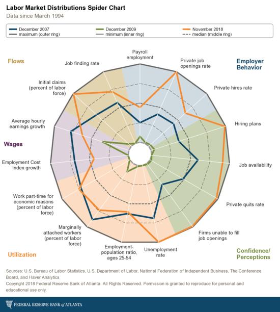 atlanta-fed_labor-market-historical-distributions-spider-chart.png