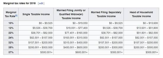 Marginal tax rates for 2018.