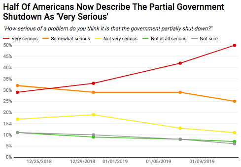 """Graph showing that public perception of the shutdown as """"very serious"""" has risen some 20 points."""