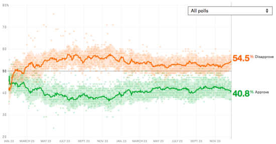 Aggregate polling from 538 showing Trump
