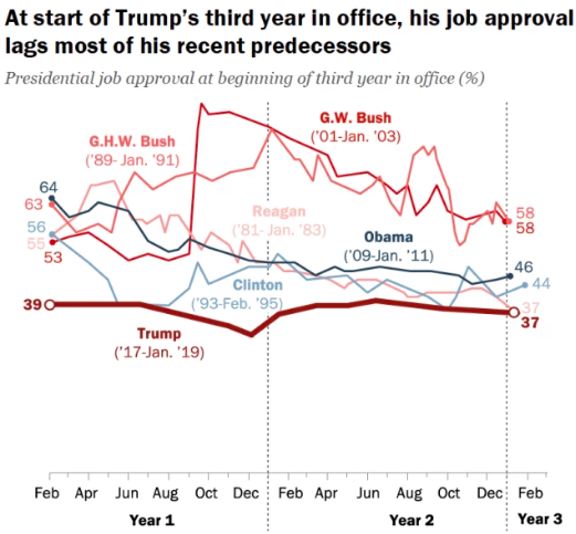 A chart tracking the approvals of every modern-American president in their first three years. Trump and Reagan are lowest entering their third year at 37 percent, then Clinton and Obama at 44 and 46, and George HW and George W both at 58 percent.