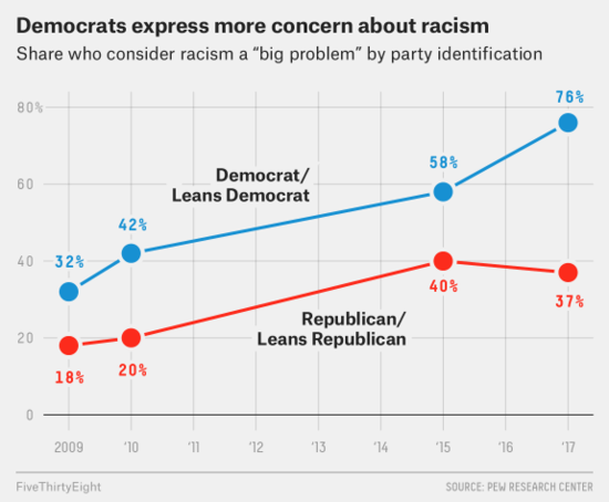 Chart, Democrats express more concern about racism (from 538.com)