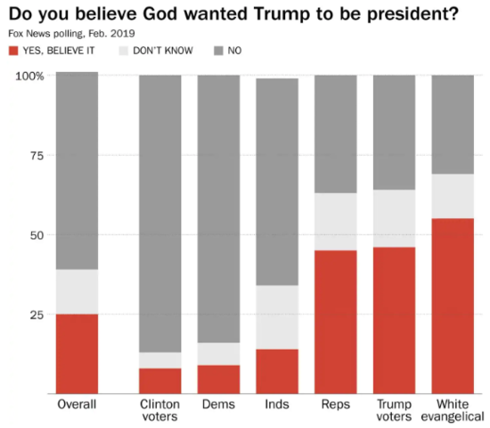 Chart showing 55 percent of white evangelicals believe God elevated Trump, more than both Trump voters or Republicans as a whole.