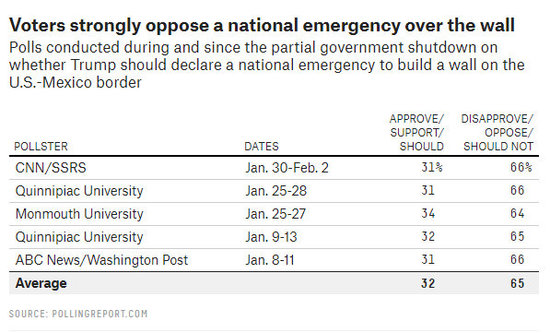 Table of polling on a national emergency for border wall funding, showing strong opposition.