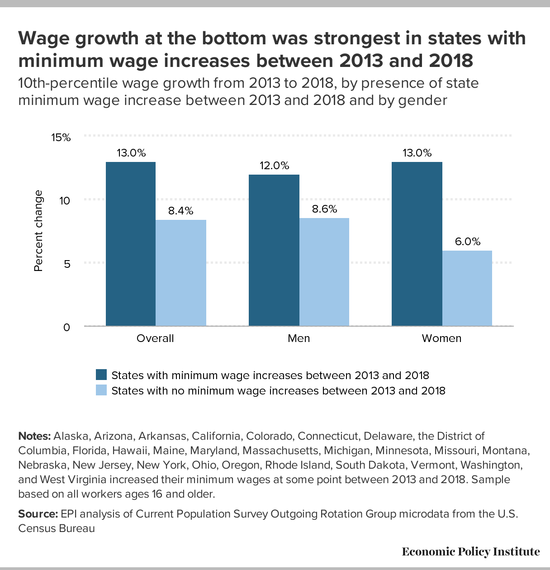 Bar graph showing wage growth at the bottom 10% comparing states with minimm wage increases between 2013 and 2018 and those without.