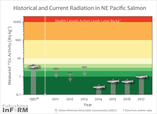 Radiation%20in%20NE%20Pacific%20Salmon%20through%20time_max-01.png