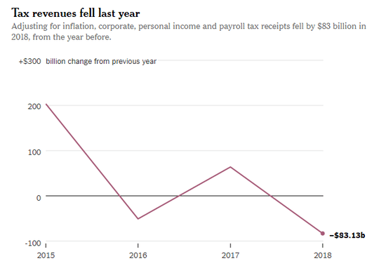nyt_tax_revenue_2018.png