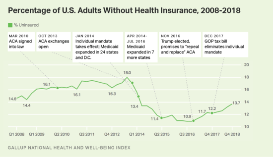 gallup_uninsured_0119.png
