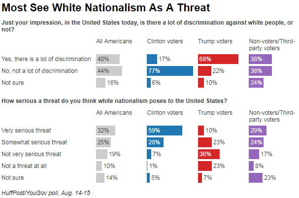 nearly 40% of US believes Trump supports White Nationalism