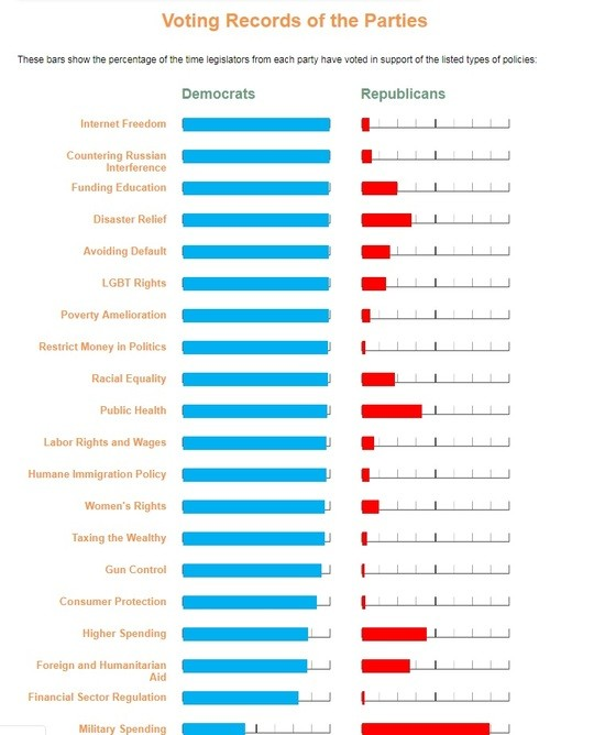 Chart comparing Democratic and Republican voting records on particular progressive issues: Voting Records of the Parties: These bars show the percentage of the time legislators from each party have voted in support of the listed types of policies.