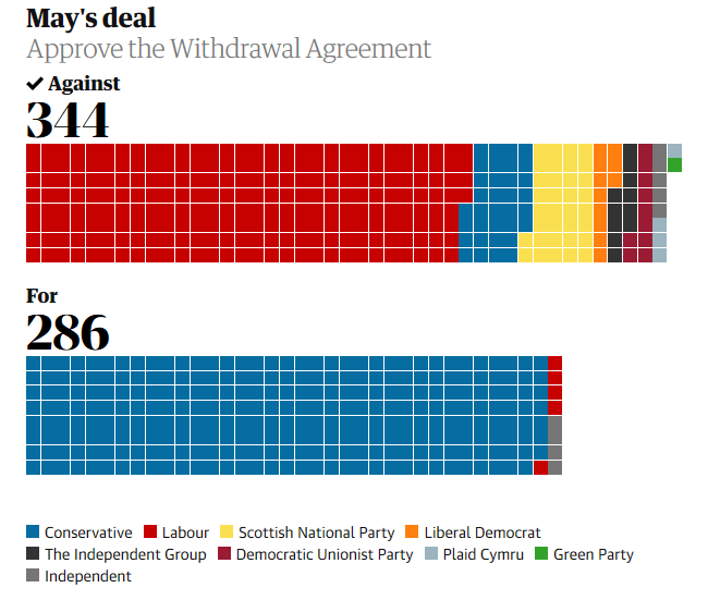 Theresa May's Brexit deal defeated a 3rd time in House of Commons - 286 for 344 against