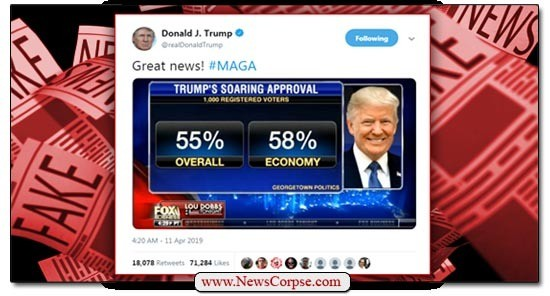 Trump Tweets Fake Poll Data From FOX News with Approval Numbers that are Actually Disapproval